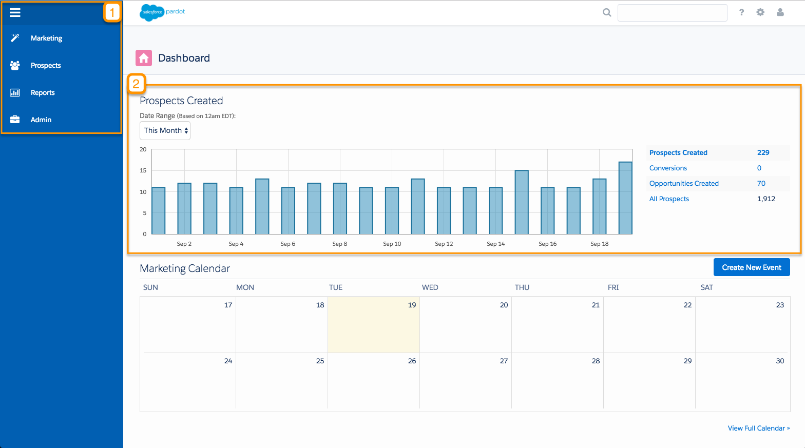 Pardot marketing dashboard