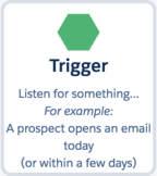 トリガーによって実行される操作の説明が付いたトリガーアイコン。トリガーは何かをリスンします。