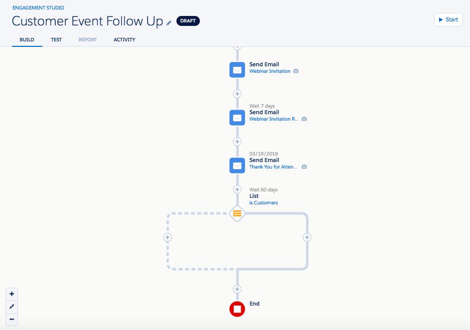 Customer event follow up engagement program