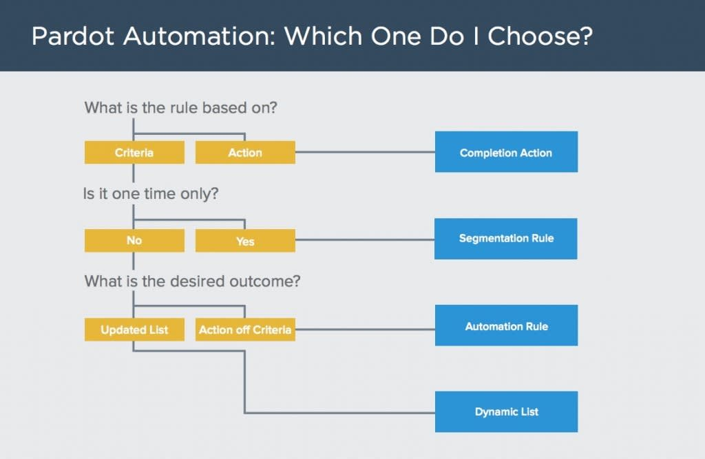 This is a decision tree to help you choose the right automation tool. What is the rule based on? If it's an action, you'll use a completion action. If the rule is based on criteria and is one time only, you use a segmentation rule. If the rule is based on criteria but runs multiple times and needs to take action based on criteria, choose an automation rule. If the rule is based on criteria, runs multiple times, and the desired outcome is to maintain updated lists, choose the dynamic list.