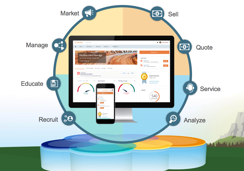 Partner Lifecycle showing stages: Recruit Educate Manage Market Sell Quote Service Analyze