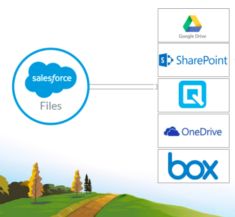 Files Connect allows you to sync files with Google Drive, SharePoint, Quip, OneDrive, and box