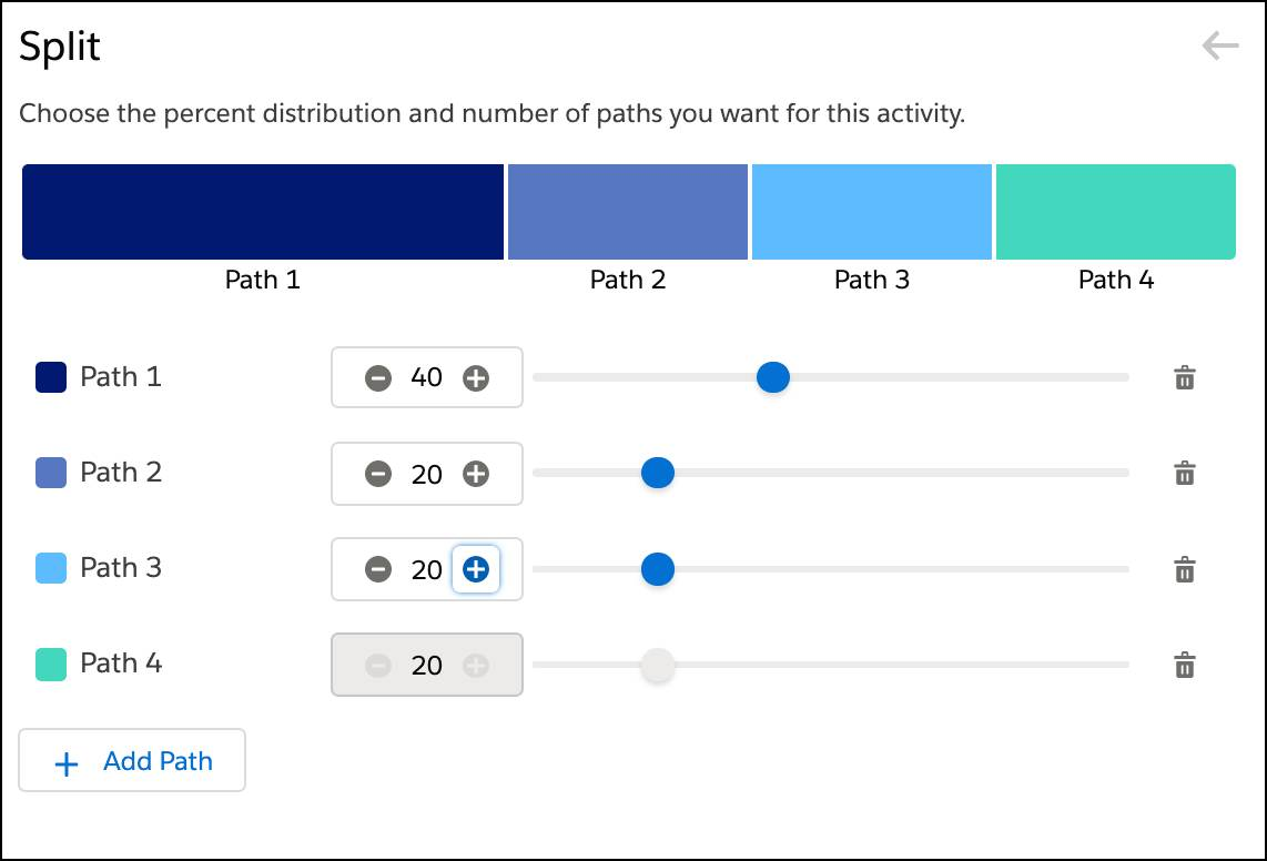 Four paths with an audience breakdown of 40% for Path 1 and the remaining paths at 20%.