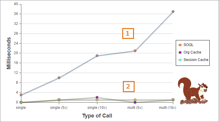 Graph compares processing time of SOQL queries with the cache