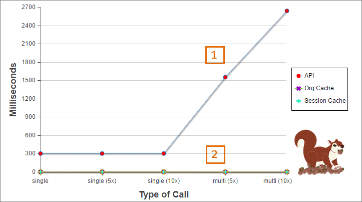 Graphique de comparaison du temps de traitement entre les appels d'API et le cache
