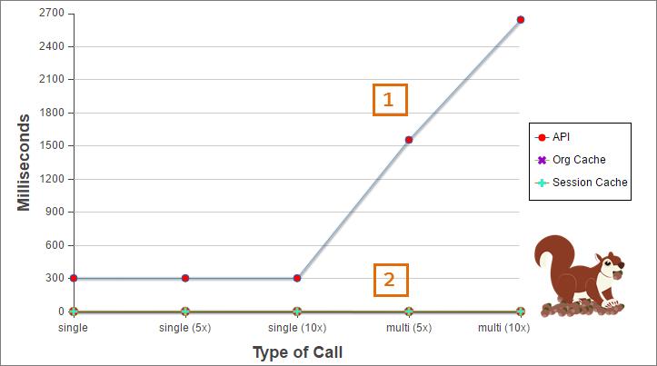 API コールとキャッシュの処理時間を比較したグラフ