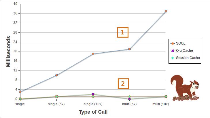 SOQL クエリとキャッシュの処理時間を比較したグラフ
