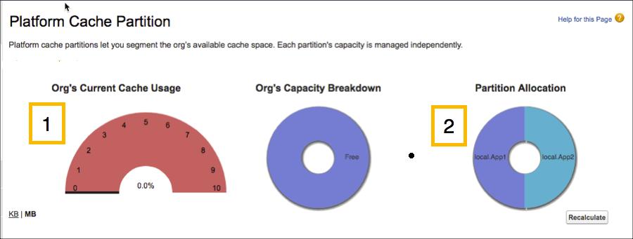 Gráficos de capacidade de cache