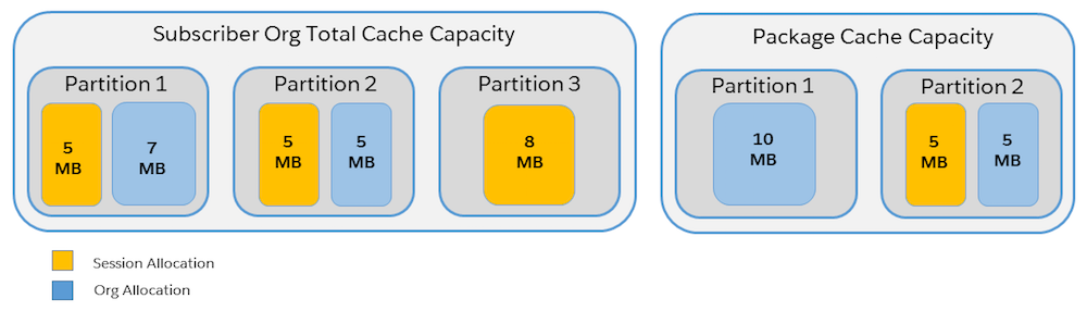 Cache capacity of packaged partitions and org partitions are separate