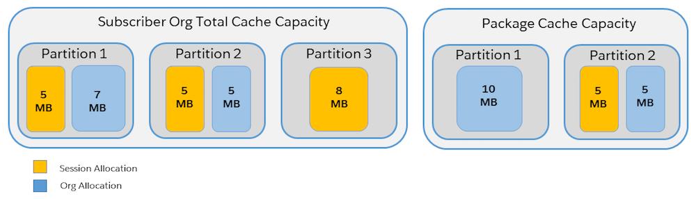 La capacidad de caché de las particiones empaquetadas y las particiones de la organización son distintas.