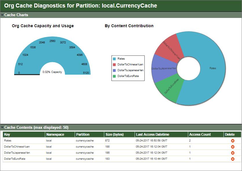 Diagnostics page for org cache