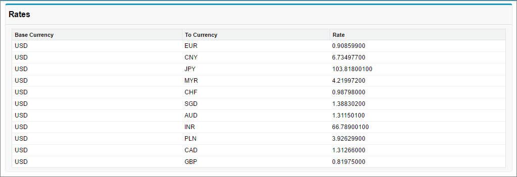 Page Visualforce qui affiche les taux de change de devises