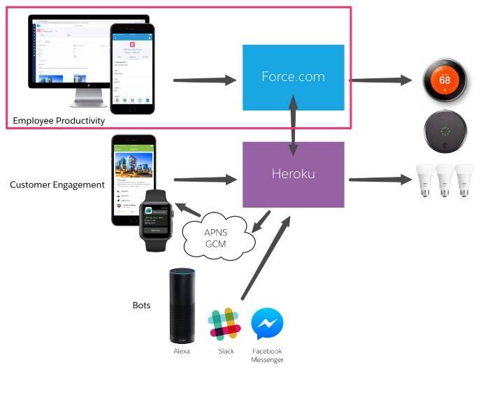 Un diagrama de las tecnologías en DreamHouse, enfatizando el aspecto de la plataforma