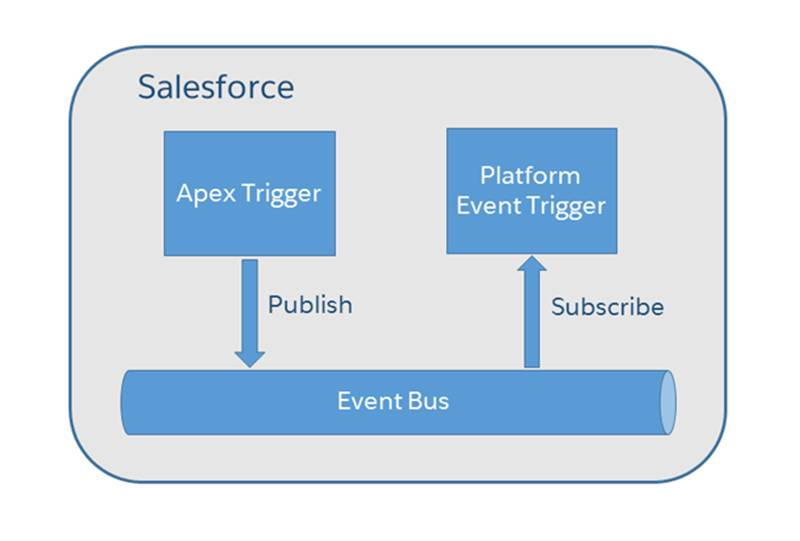 In this diagram, an app in Salesforce publishes a platform event. A trigger subscribes to this event channel and receives the event.
