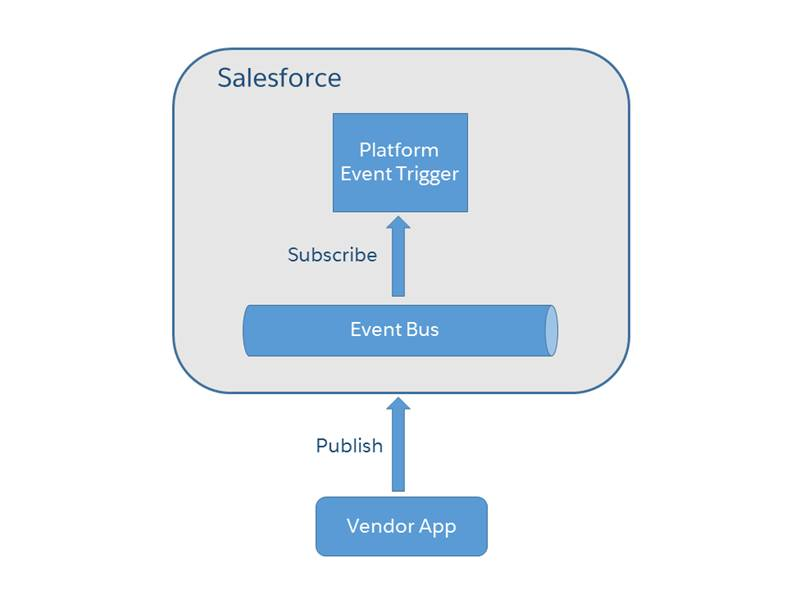 Eine externe Lieferantenanwendung veröffentlicht eine Plattformereignisnachricht für eine Artikelretourenanforderung. In Salesforce hat ein Auslöser den Ereignisbus abonniert und empfängt das Ereignis.