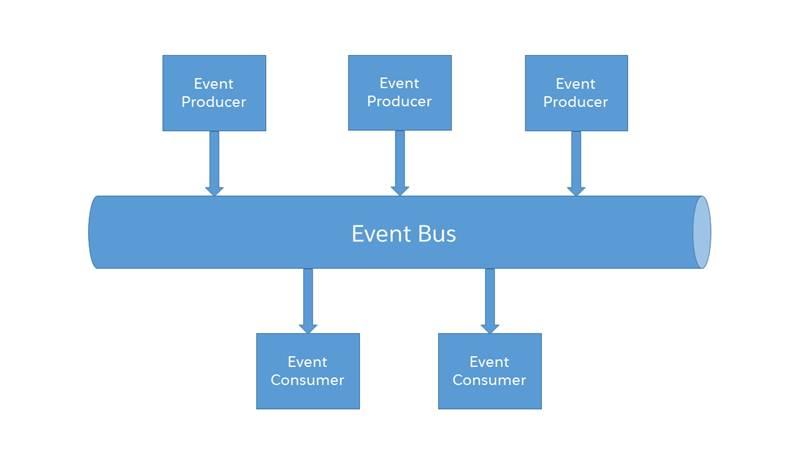 Un schéma présentant les composants des systèmes orientés événements: producteurs d'événements, qui envoient des informations dans le bus d'événements, qui envoie les messages aux consommateurs d'événements.