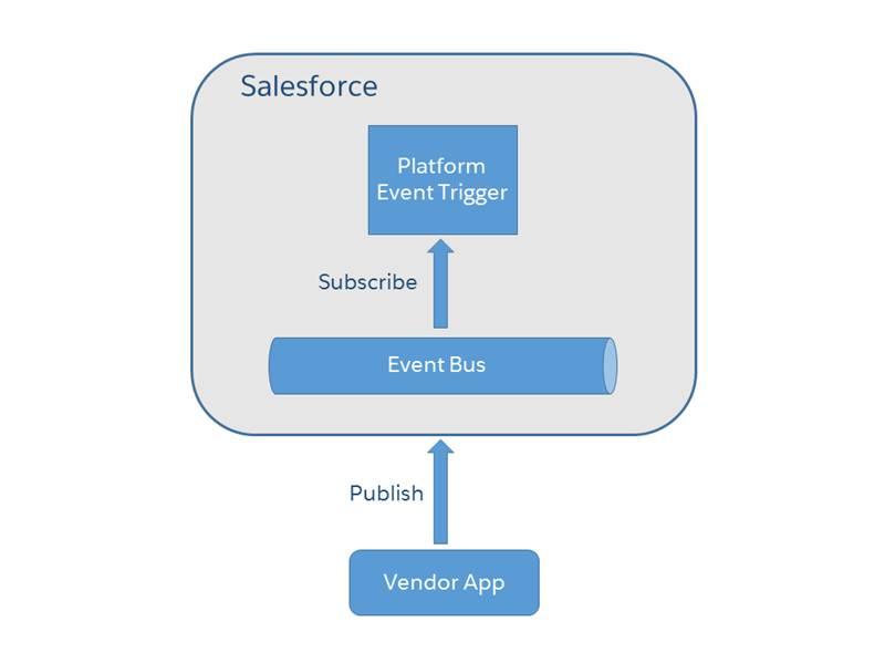 Um aplicativo de fornecedor externo publica uma mensagem de evento de plataforma para uma solicitação de devolução de mercadorias. No Salesforce, um acionador se inscreve no barramento de eventos e recebe o evento.