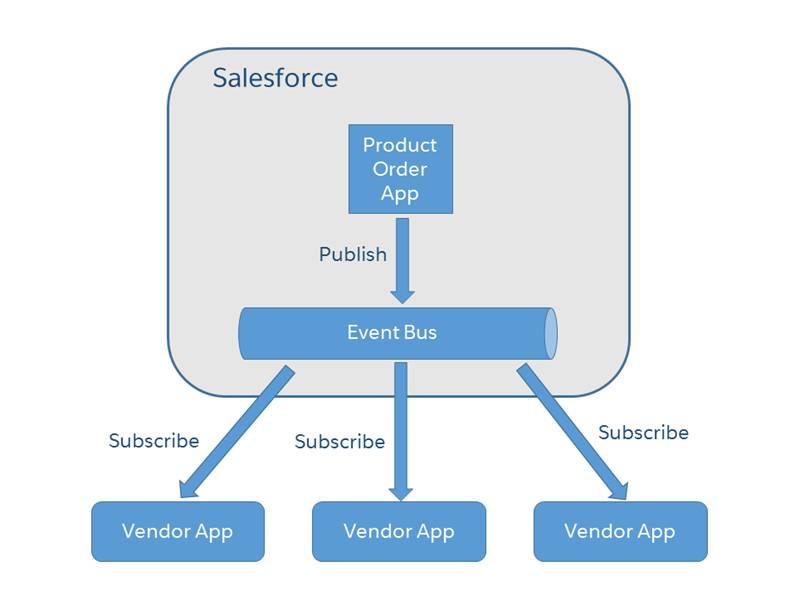 Neste diagrama, um aplicativo de pedido de produto publica um evento de pedido em um barramento de eventos. Diversos aplicativos de fornecedores estão inscritos no barramento de eventos e recebem o evento.