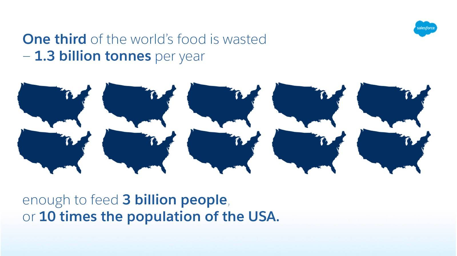 One-third of the world's food is wasted—1.3 billion tonnes per year, enough to feed 3 billion people or 10 times the population of the USA. Source: Tristram Stuart/ FAO