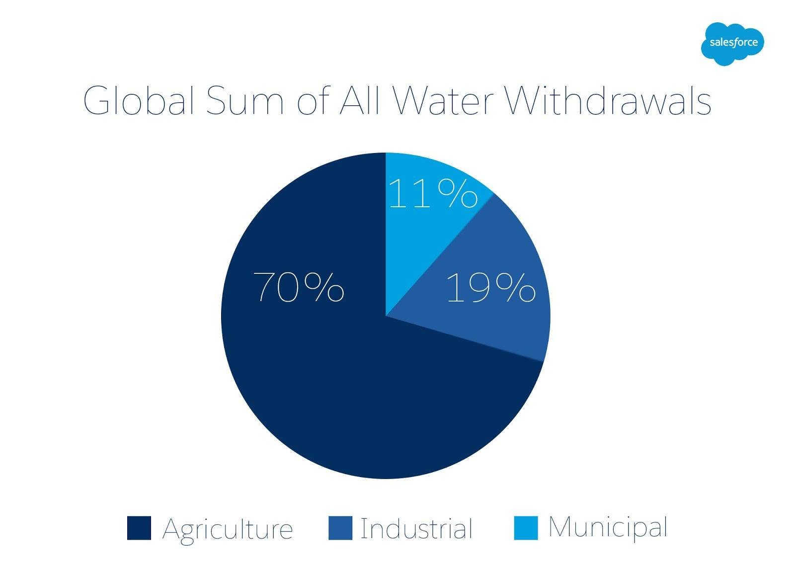 The Food and Agriculture Organization of the United Nations finds that at a global level, water withdrawal ratios, also known as the amount of water used by a specific industry, are 70% agricultural, 11% municipal, and 19% industrial.