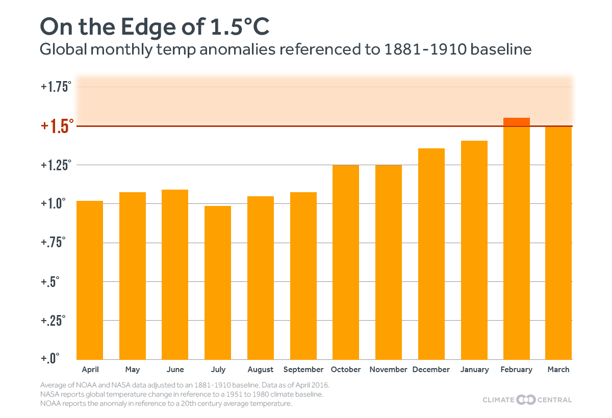 Global monthly temperature anomalies in 2016 were referenced to an 1881–1910 baseline and showed that the global temperature increase is inching closer to 1.5 degrees Celsius.