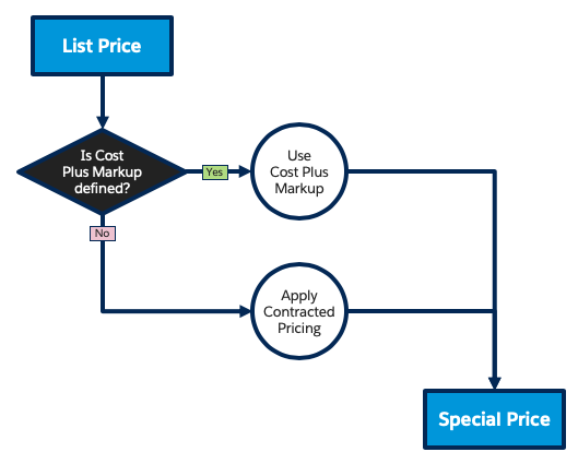 Pricing flow diagram