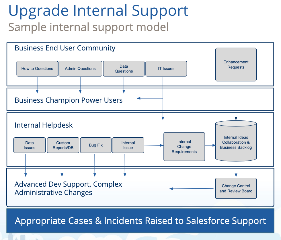 Sample internal support model. Full description follows.