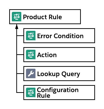 Diagram of relationships related to product rules