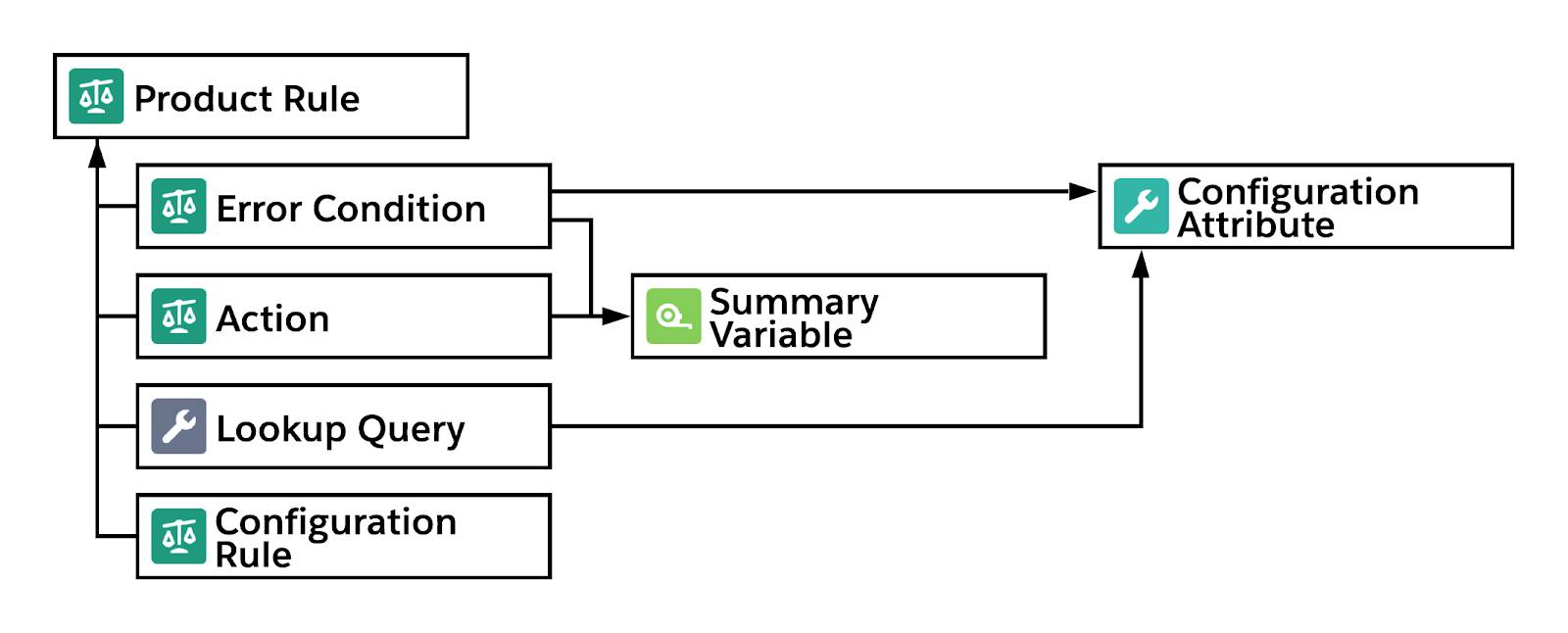 Diagram of Product Rule object relationships including Summary Variables and Configuration Attributes
