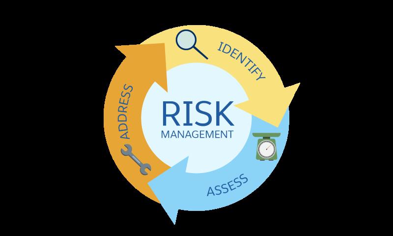 3 つのリスク管理タスクは、識別、評価、対処です。