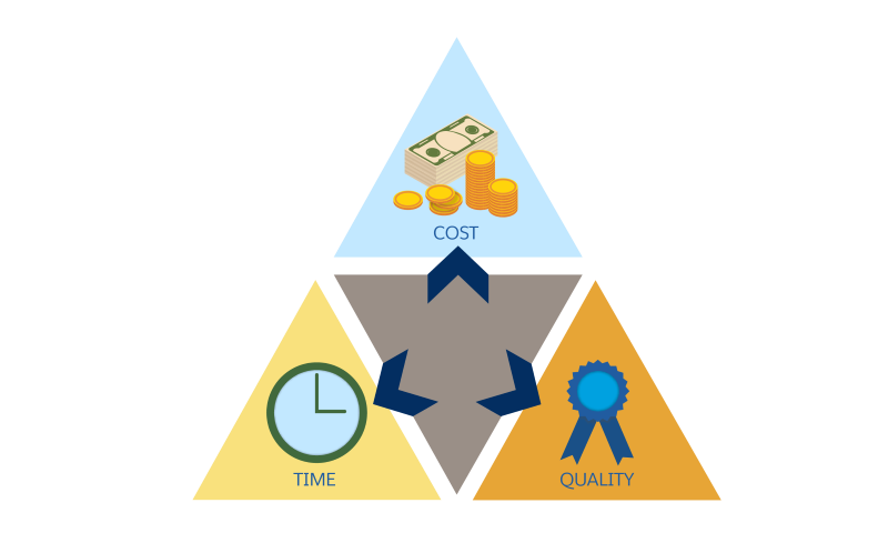The project management triangle showing the relationship between cost, quality, and time.