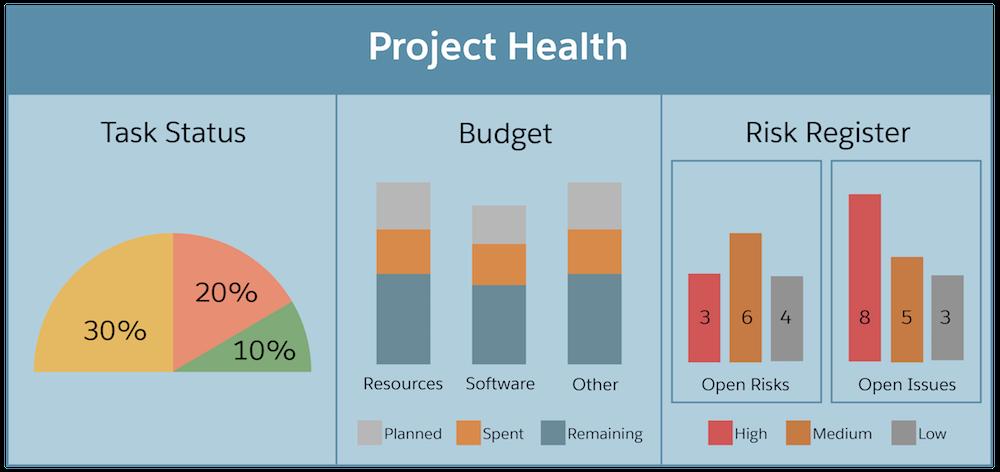 タスク状況、予算、リスクレジスタが表示されたプロジェクトの健全性ダッシュボード。