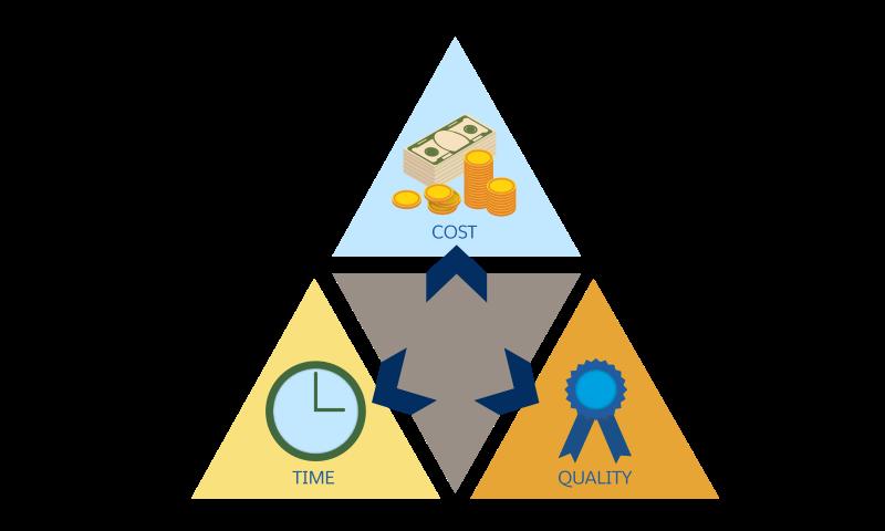 コスト、品質、時間の関係を示すプロジェクト管理の三角形。