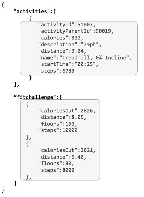 Données de l'API renvoyées sur les activités et les défis de fitness, y compris l'ID de l'activité, le nombre de calories brûlées, la distance parcourue, le nombre de pas, et bien d'autres, structurées en code facilement lisible par une machine.
