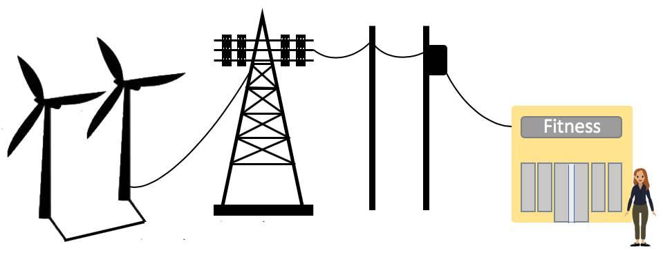 フィットネスジムと、発電源である風力発電所との間の接続。その間に変圧器と電線がある画像。