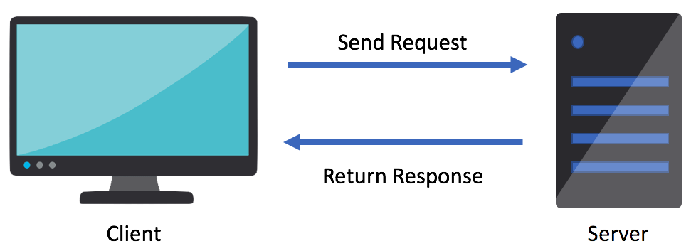 Image of a desktop monitor with the sub-text Client. An arrow points to a server to send a request. Another arrow points back to the desktop monitor with the return response