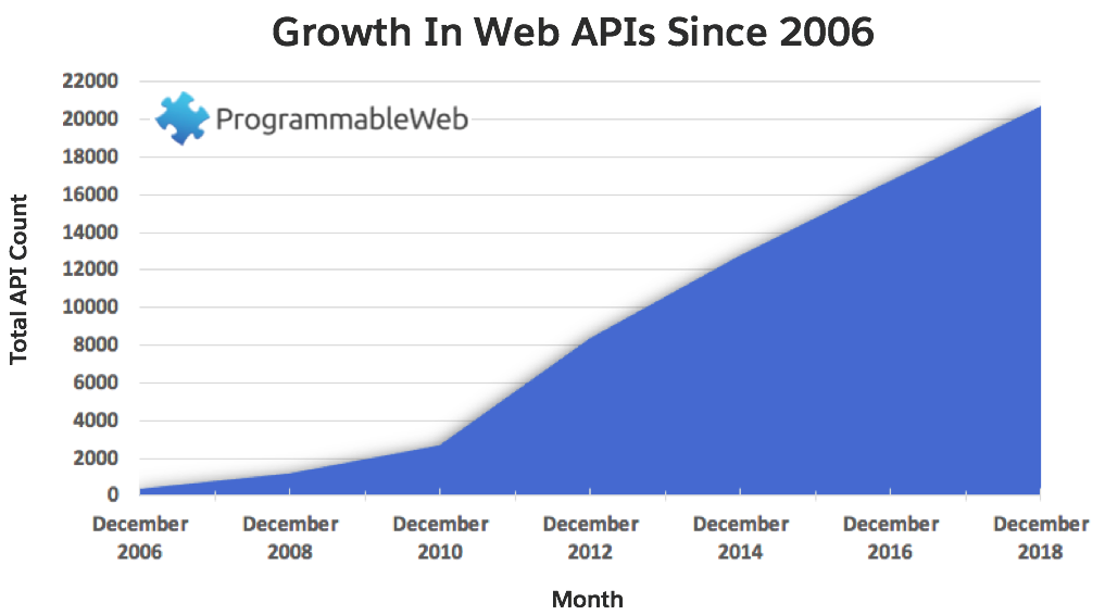 A graph showing the growth of the ProgrammableWeb API directory since 2006. The graph shows a surge in APIs created between December 2010 and December 2018.