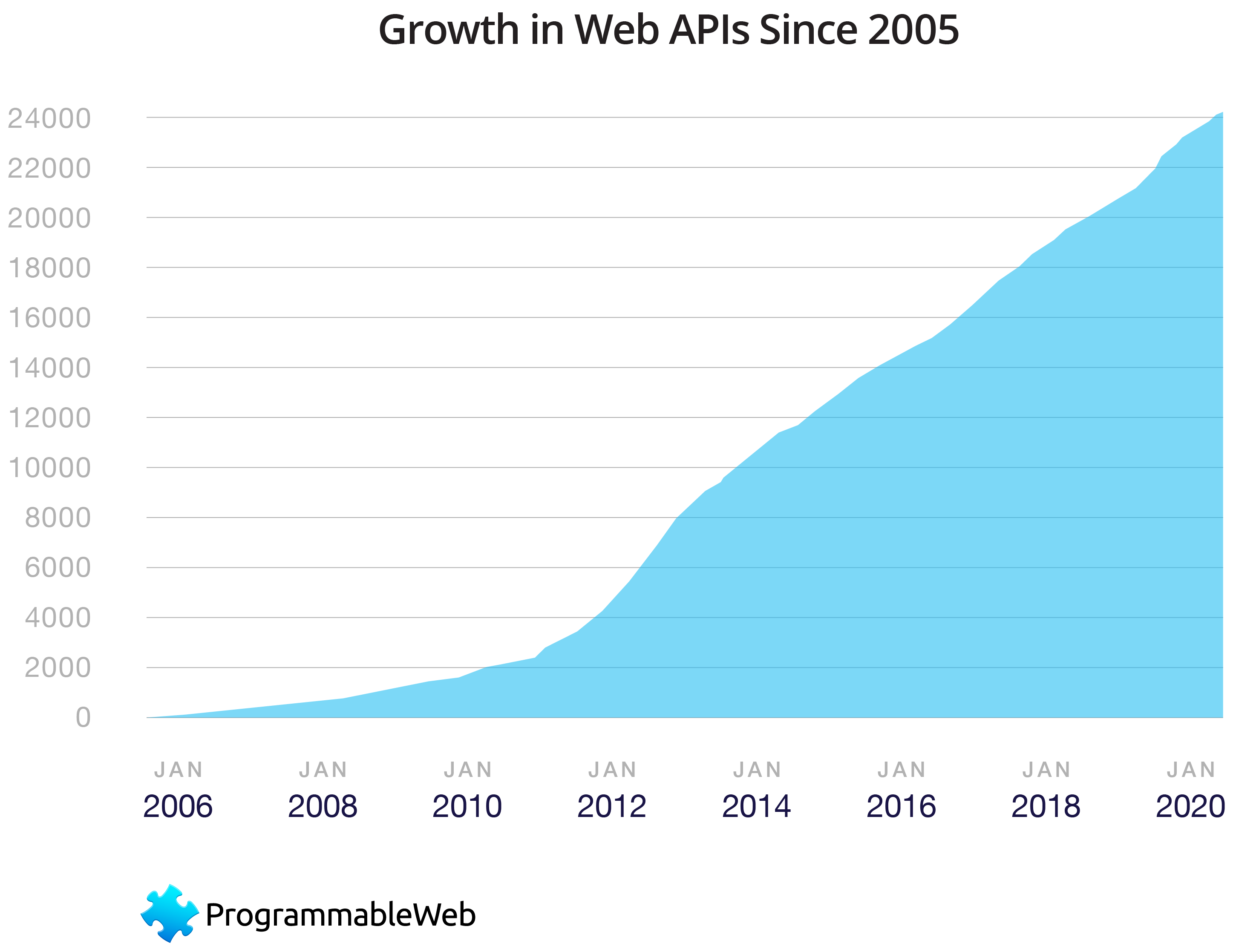 A graph showing the growth of the ProgrammableWeb API directory since 2006. The graph shows a surge in APIs created between December 2010 and December 2020.