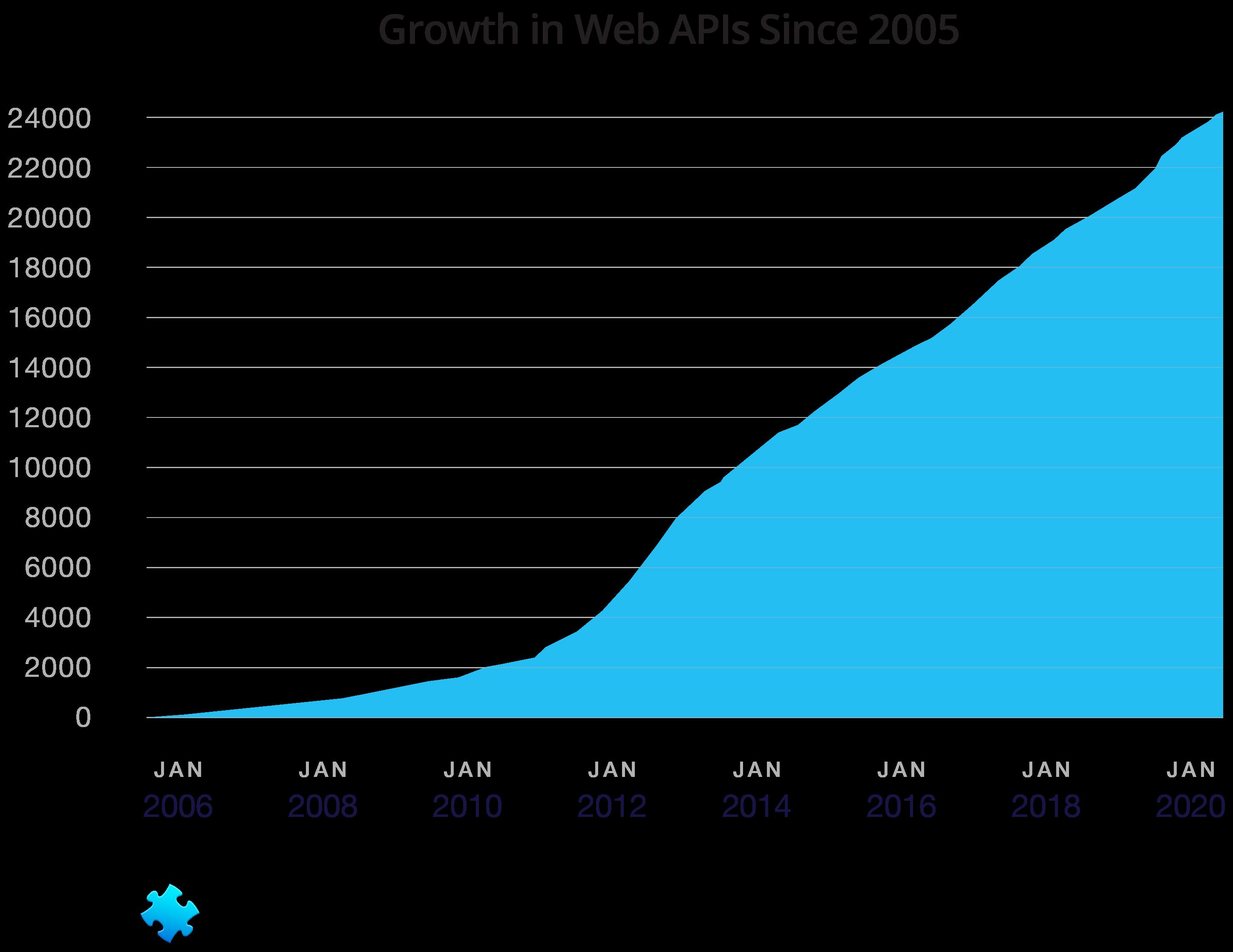 2006 年以降の ProgrammableWeb API ディレクトリの成長を示すグラフ。2010 年 12 月から 2020 年 12 月までに作成された API の急増を示すグラフ。