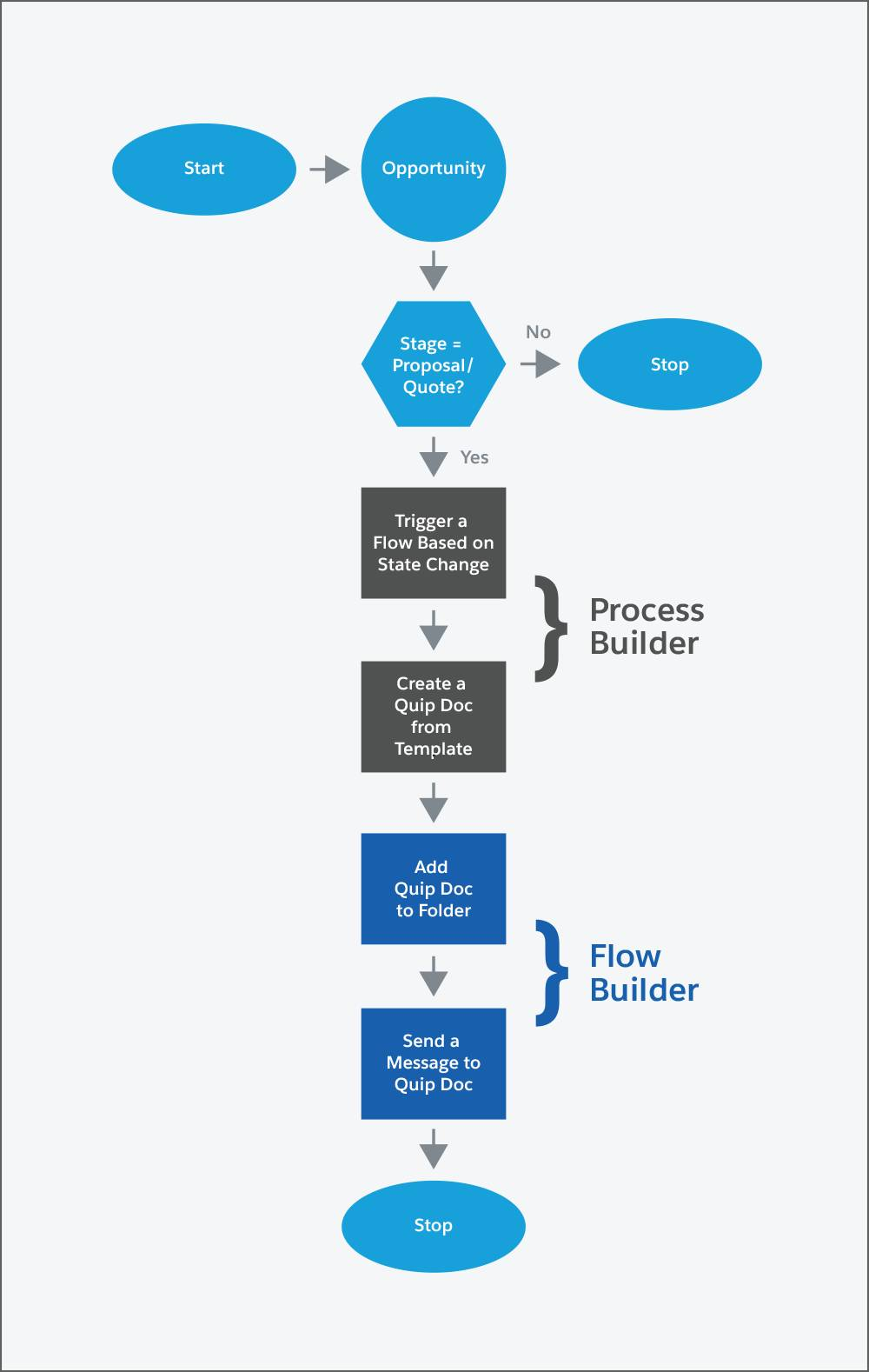 Decision tree diagram showing opportunity and stage, as well as different actions Process Builder and Flow Builder can take.