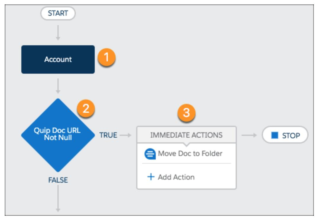Diagram screen within Process Builder showing that every time an Account Plan is created or updated, it is automatically moved into the folder.