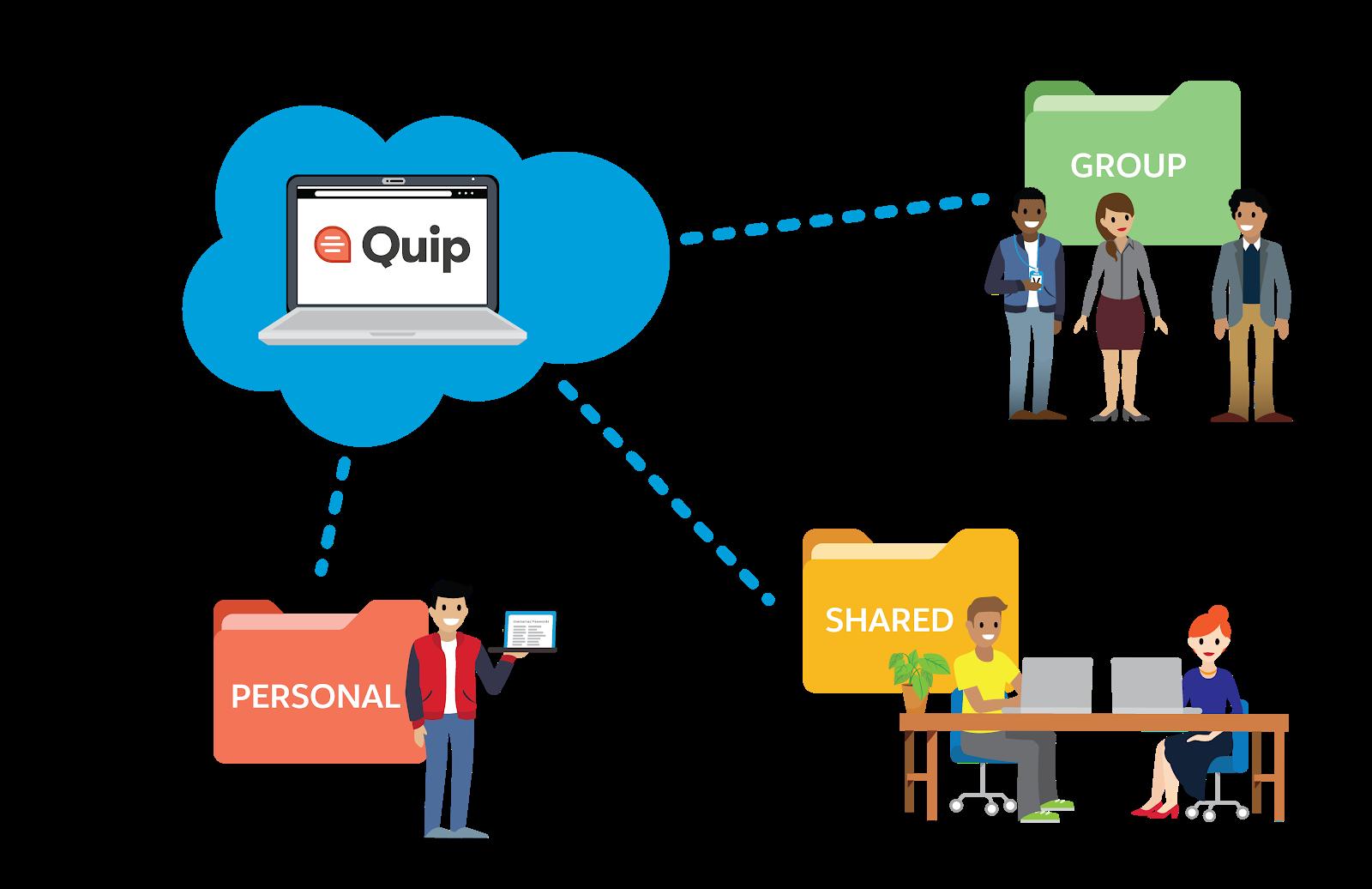 個人、共有、グループの 3 つのフォルダにリンクされている Quip 文書。