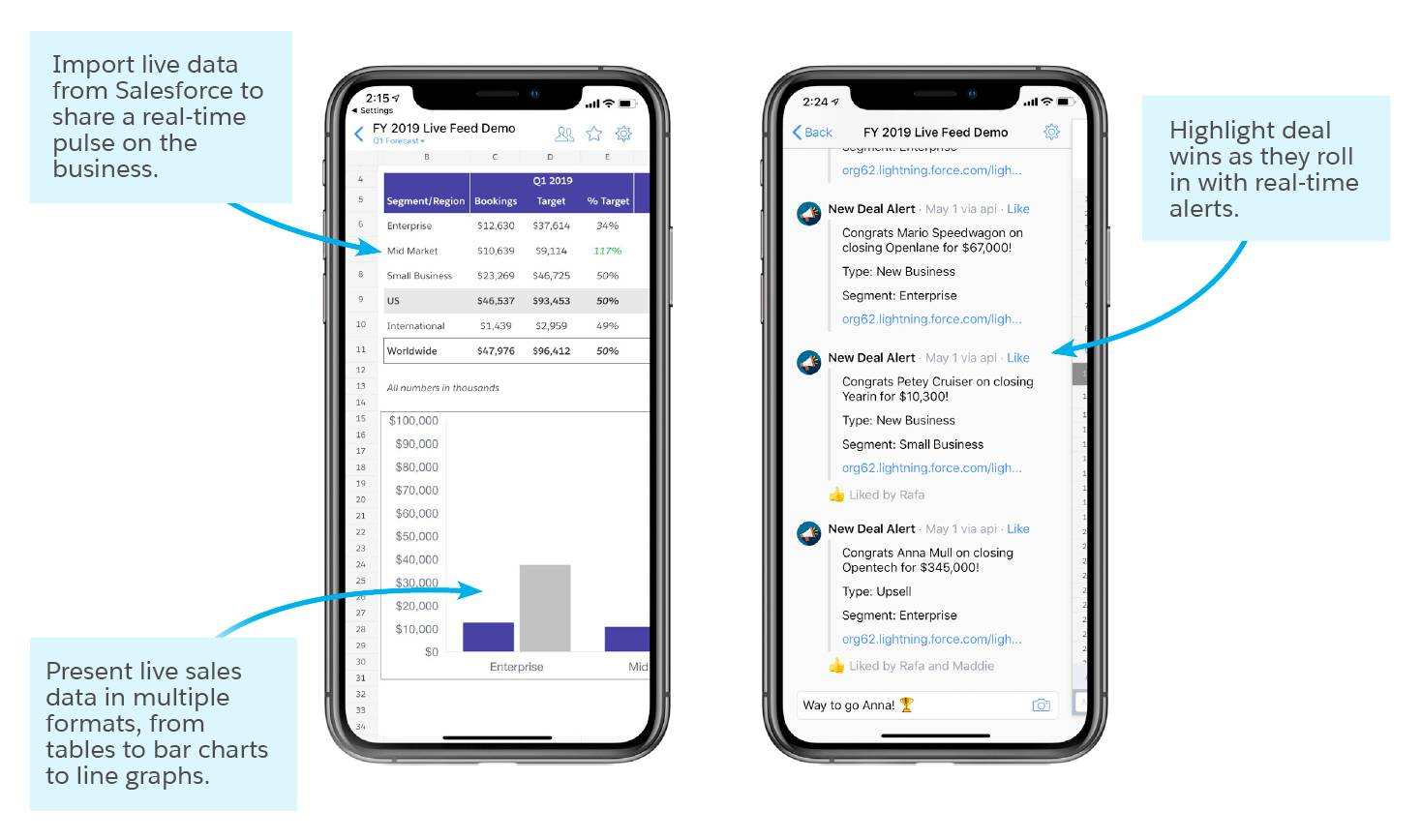 Two mobile phones showing the ability to import live data from Salesforce, present live sales data in multiple formats, and highlight deal wins as they roll in with real-time alerts.