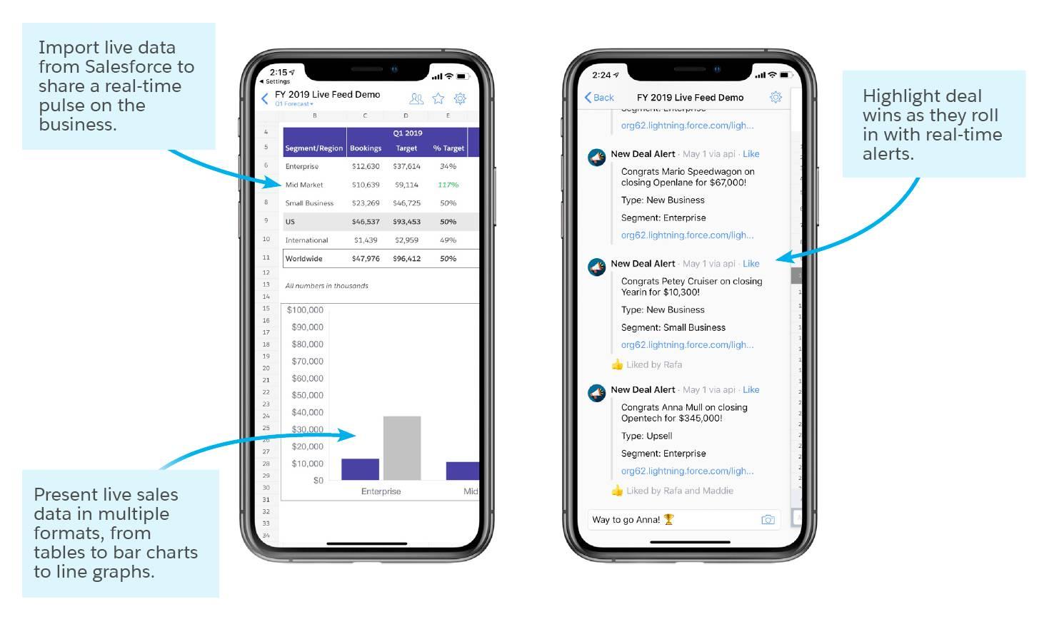 Salesforce からのライブデータのインポート、複数の形式での営業のライブデータの表示、リアルタイム警告での商談成立の強調表示の各機能を示す 2 台の携帯電話。