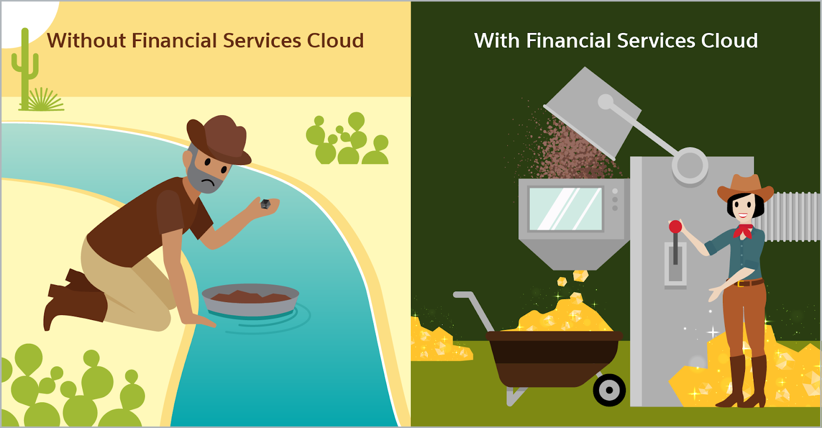 Side-by-side images. The left image is a gold miner panning for gold in a river in the desert. He looks disappointed as he has found no gold. The right image is a tech-savvy miner. She is happily using a machine that quickly sifts through the rubble to find giant pieces of gold.