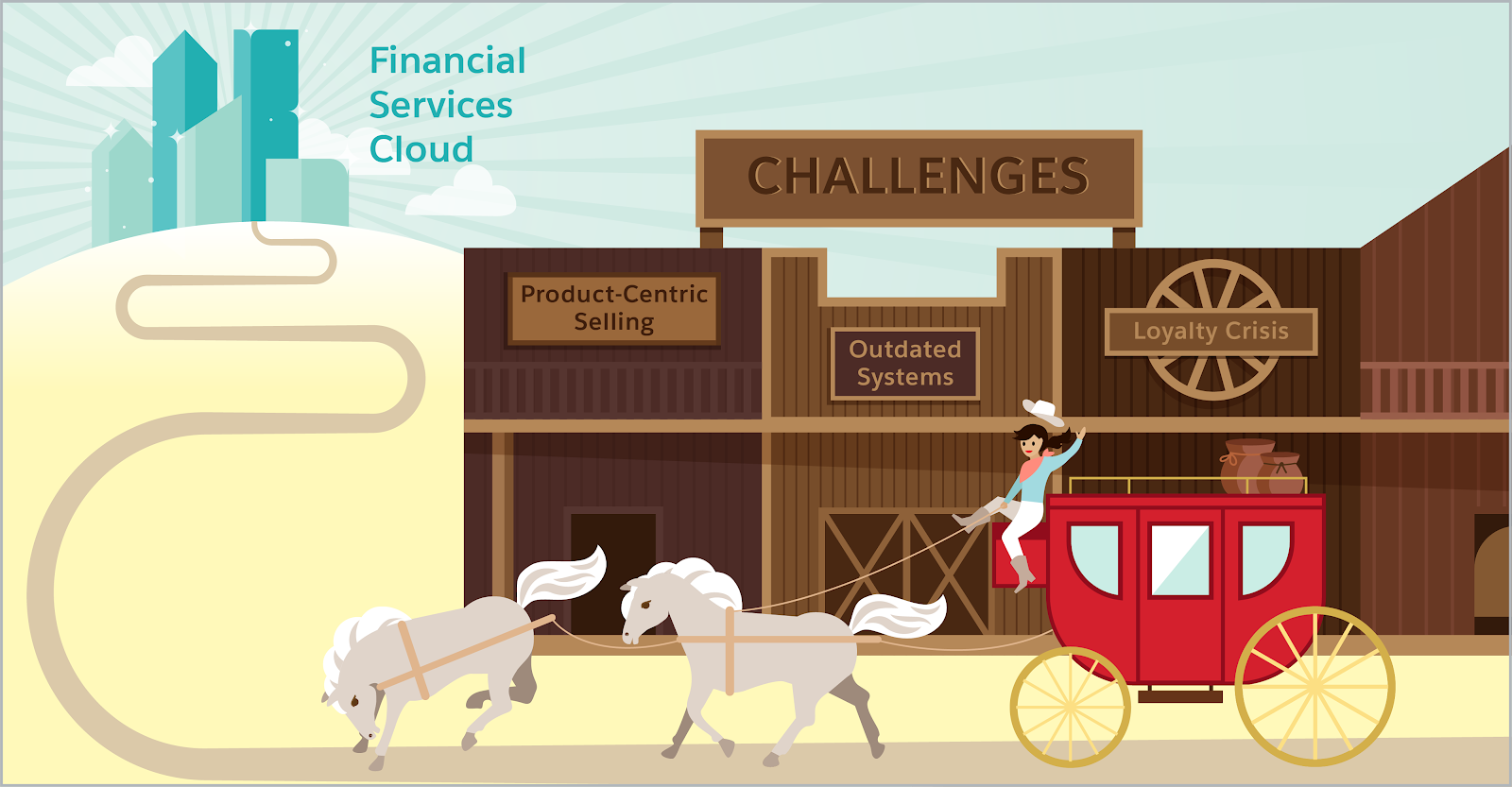 Image of a cowboy driving a stagecoach through an old Western town. There are three buildings labeled Product-Centric Selling, Loyalty Crisis, and Outdated Systems. In the distance, at the end of the road, there's a city called Financial Services Cloud. Light is peaking out from behind the newly built skyscrapers.