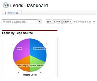 Beispiel für ein Leads-Dashboard