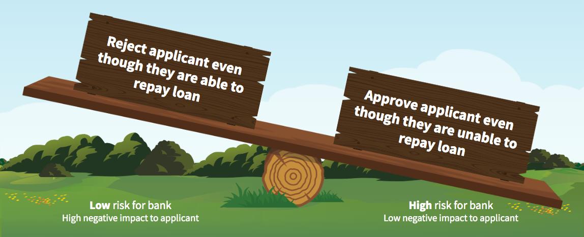 Um balanço com um lado representando empréstimos que são de baixo risco para o banco e o outro lado representando empréstimos de alto risco, inclinando-se para alto risco.
