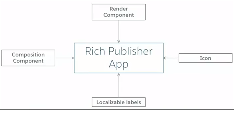 Main components of a Rich Publisher App