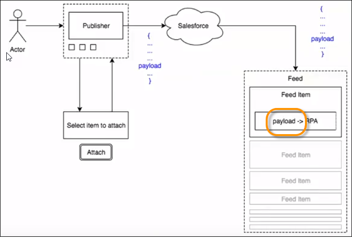 Feed item representation showing a payload
